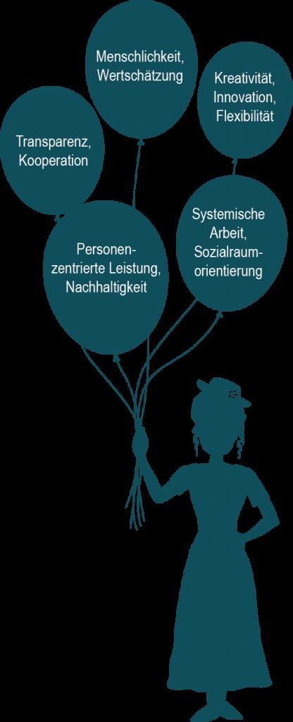 Dame mit Ballons. Die fünf Ballons symbolisieren die fünf Elemente, auf die sich das Leitbild der PERSÖNLICHEN ASSISTENZ KIEL stützt. Diese sind im nebenstehenden Text beschrieben.